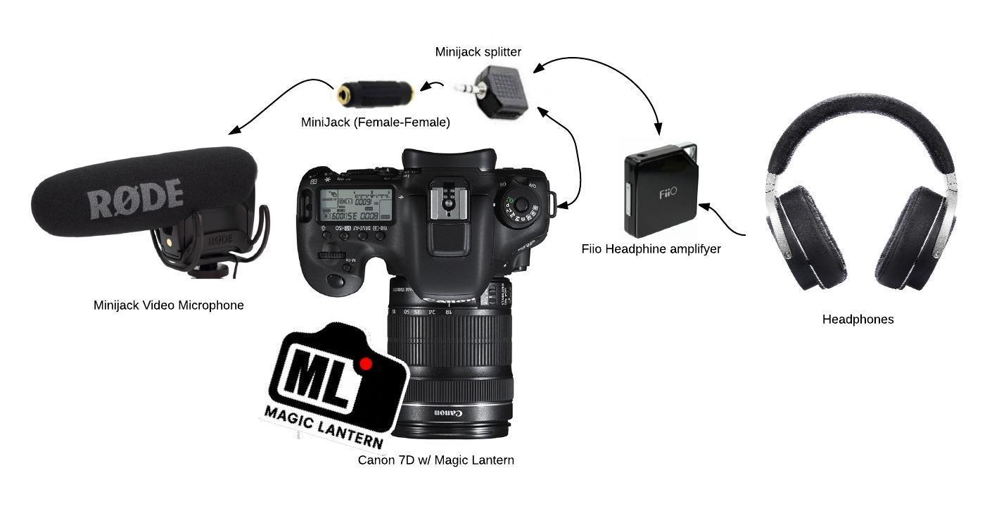 Monitor sound on Canon 7D with Magic Lantern - Creactiveit